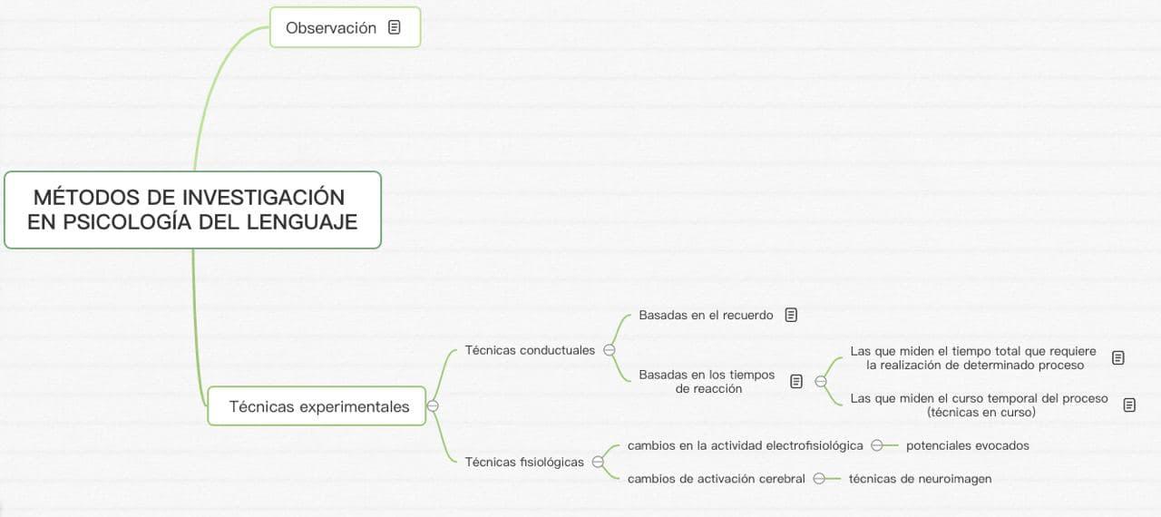 MÉTODOS DE INVESTIGACIÓN EN PSICOLOGÍA DEL LENGUAJE